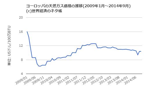 欧州天然ガス価格推移