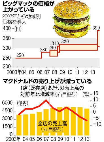 ハンバーガー65円 チーズバーガー80円の時代はよかった・・・