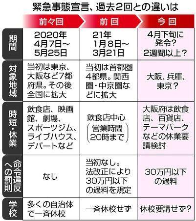 【東京緊急事態宣言】小池都知事 20時消灯、コンビニ酒類販売自粛要請!!!!!