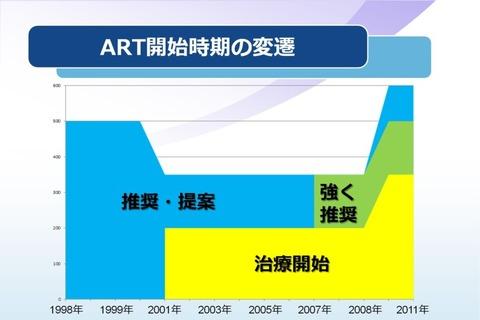 ART開始時期の変遷