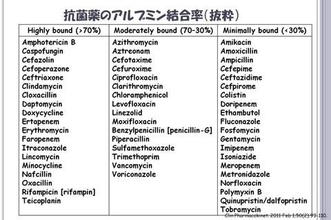 抗菌薬のアルブミン結合率