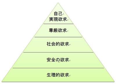 150304マズローの欲求5段階説