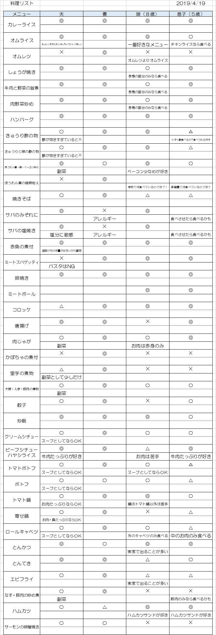 20190419_料理リスト