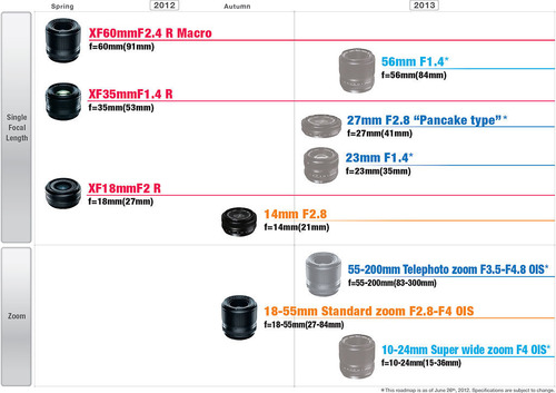 fujifilm-x-mount-roadmap-l