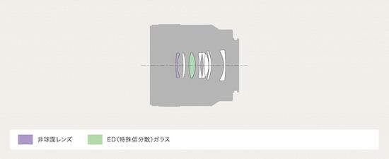 y_SEL50M28_lenscomposition