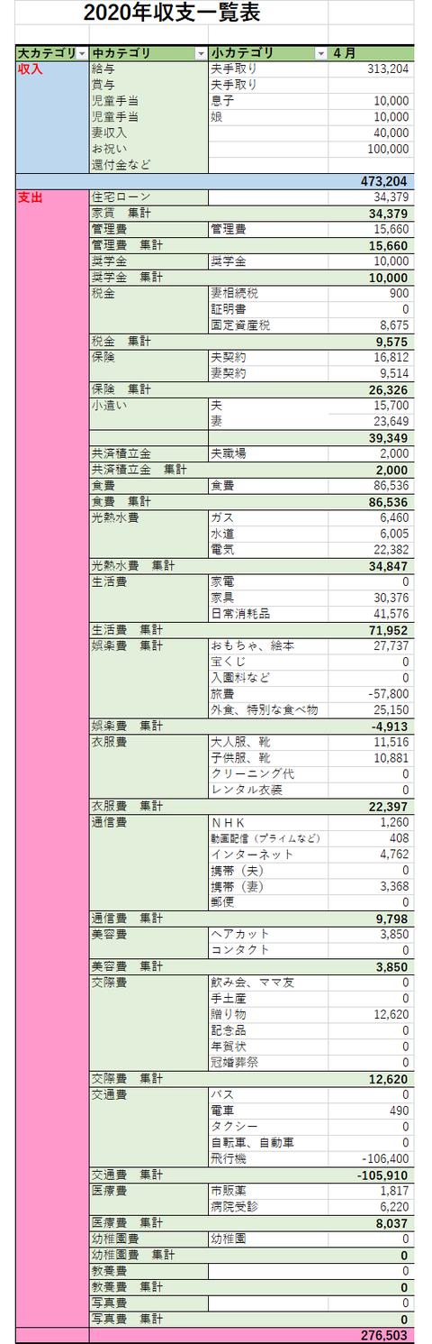 2020.4 家計簿②