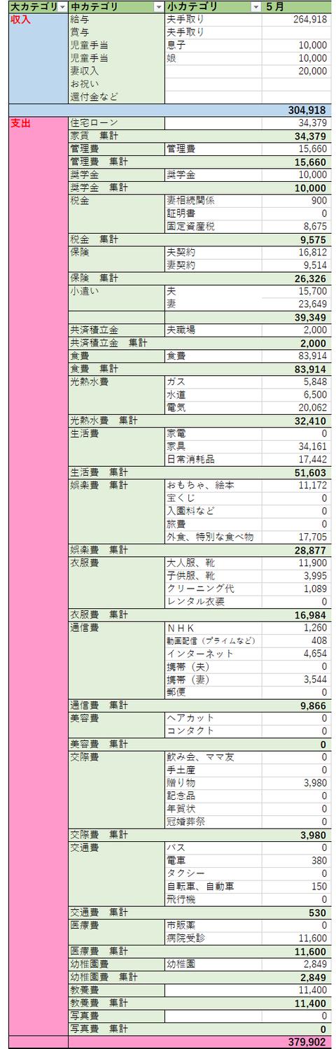 2020.5 家計簿公開