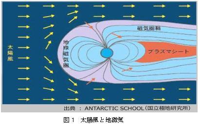 地球のN極とS極は反転します