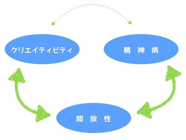 開放性・精神病・クリエイティビティの相関図2