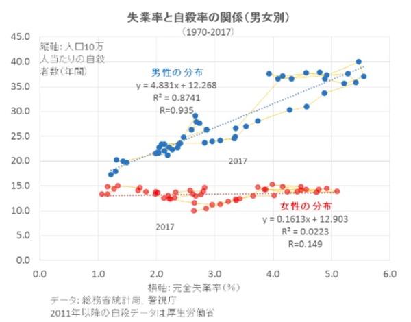 【男女別】実業率と自殺率の関係