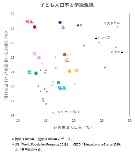 日本の学校は生徒数が多すぎる1