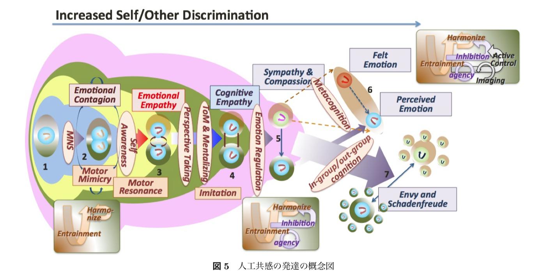 人工共感の発達の概念図