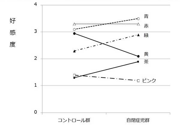ASD児の色彩感覚結果グラフ