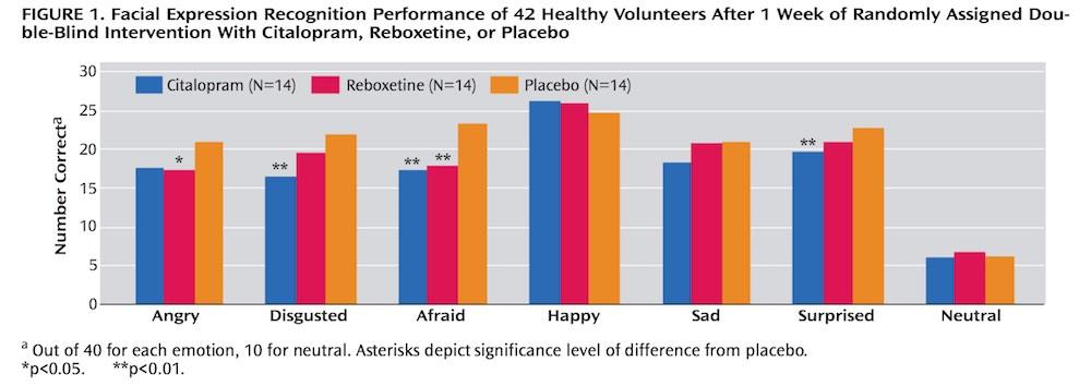 抗うつ薬が表情認知に及ぼす影響
