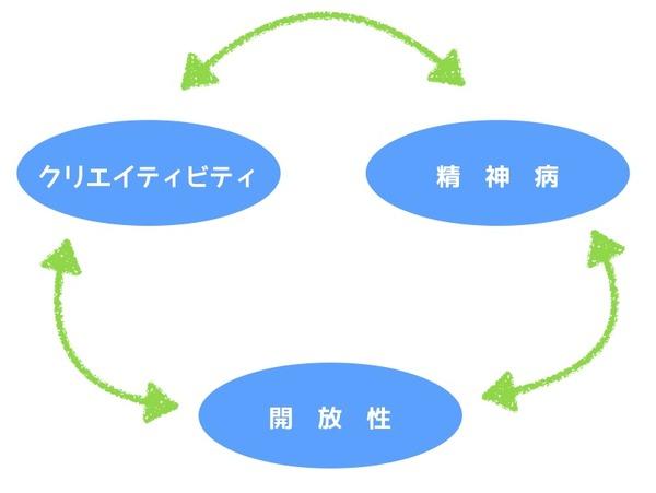 開放性・精神病・クリエイティビティの相関図1
