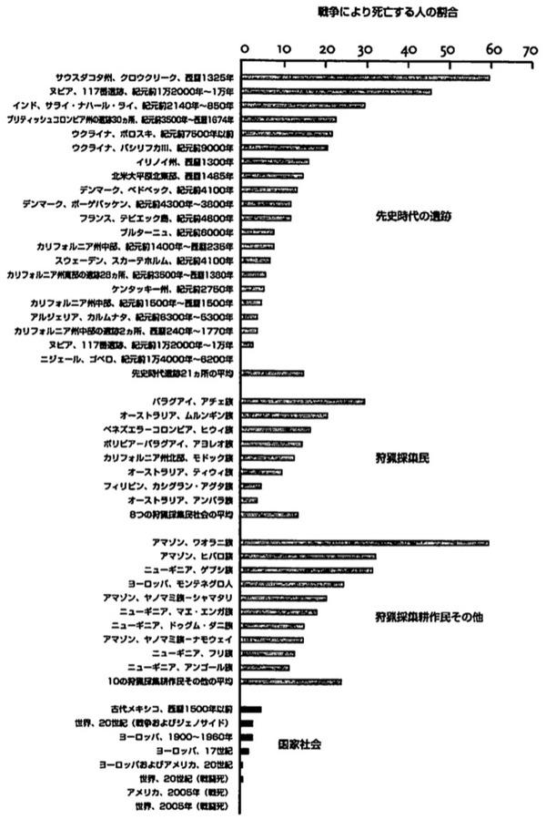 暴力の人類史_戦争により死亡する人の割合