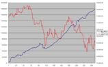 2007年損益累計グラフ