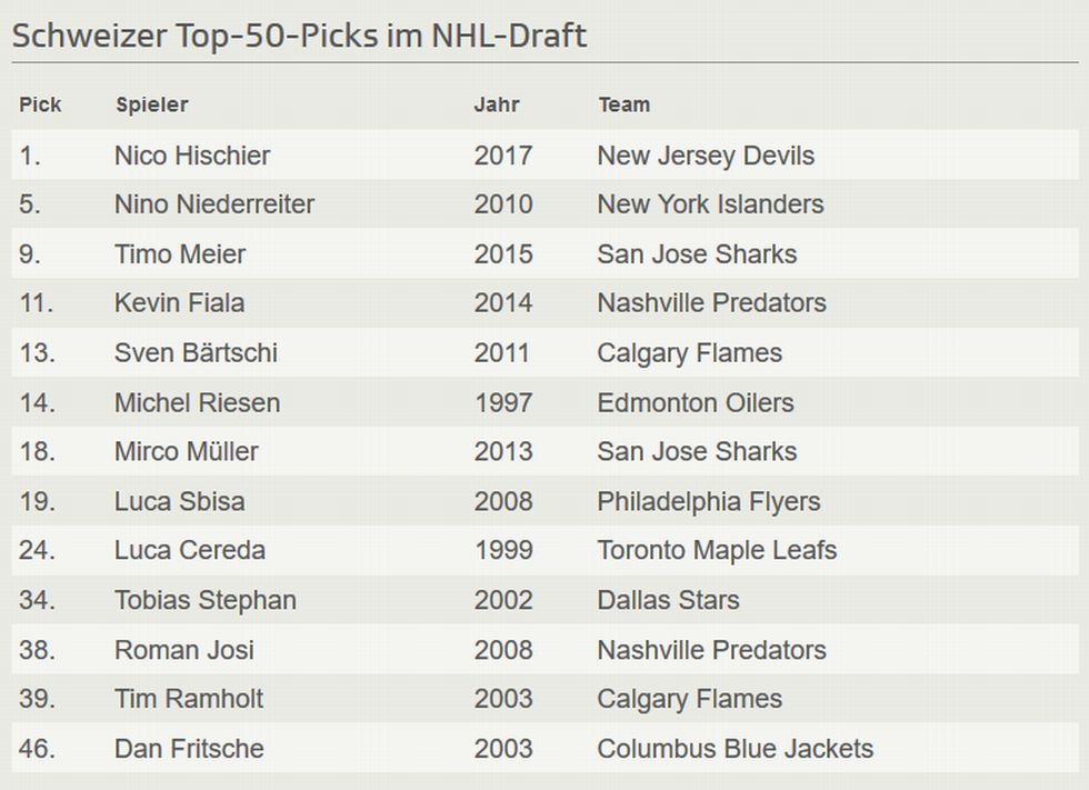 nhl-draft
