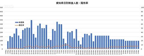 愛知県日別検査数と陽性率200504