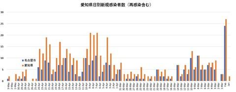 愛知県陽性数200503