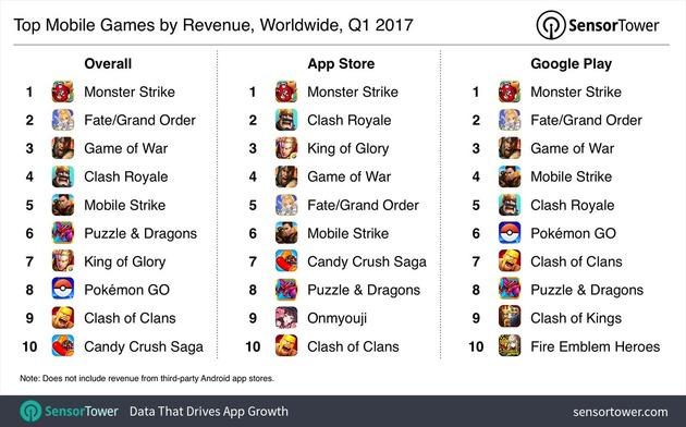mobileGame2017q1Revenue-1