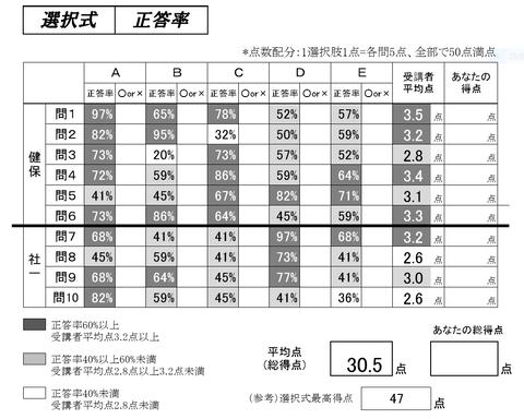 過去問分析答練③社会保険編 選択式正答率