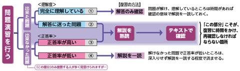 プレミアム答練体系図