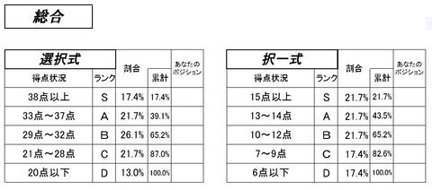 過去問分析答練③社会保険編 総合判定