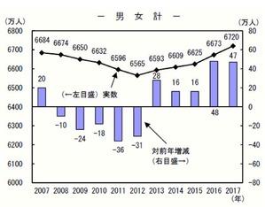 労働力人口(男女計)