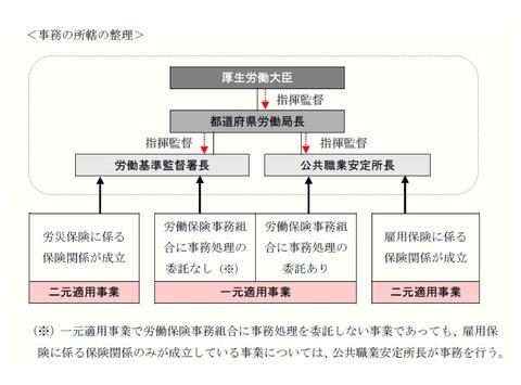 事務の所轄の整理