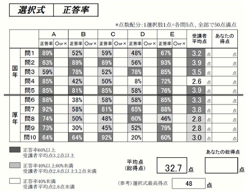 選択式正答率(過去問分析答練④年金編)