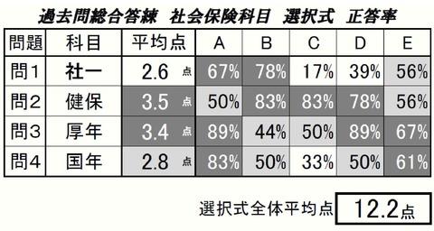 【完成】19過去総社保選択式正答率
