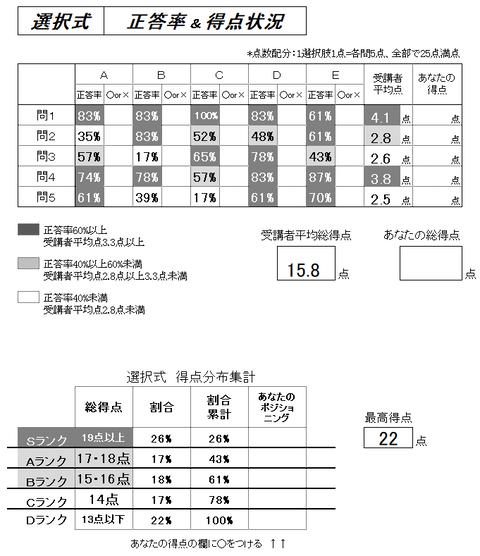 プレミアム答練厚年選択式正答率