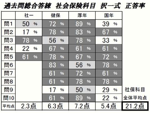 【完成】19過去総社保択一式正答率
