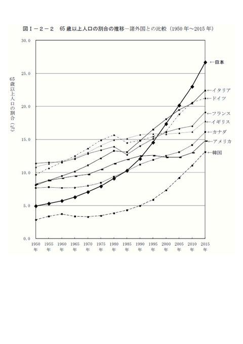 高齢化 国別比較