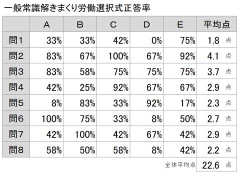 労働選択式正答率