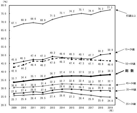 年齢階級別非正規の職員・従業員の割合の推移