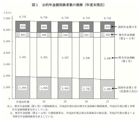 公的年金被保険者数の推移