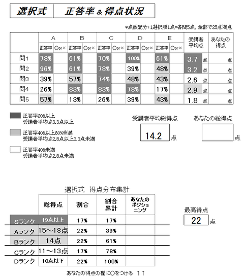 プレミアム答練国年選択式正答率