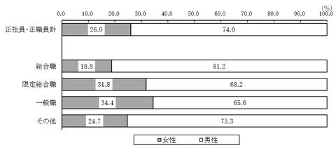 職種別正社員・正職員の男女比率