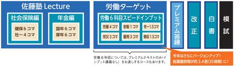 社会保険パック体系図