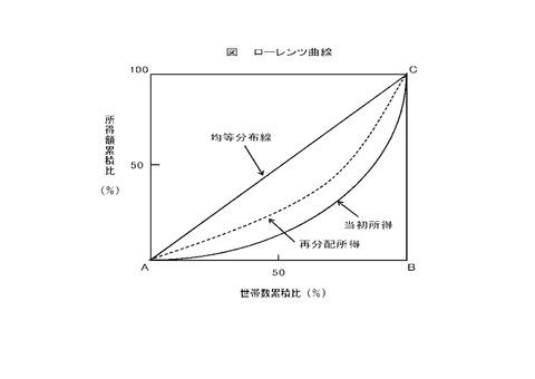 ジニ係数の図