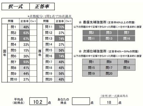 択一式正答率(過去問分析答練④年金編)