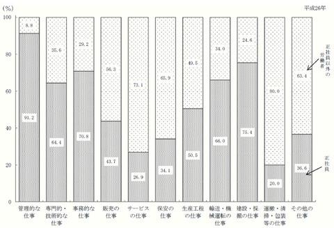 職種別正社員と正社員以外の労働者割合