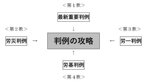 判例対策講座の構成とアプローチ