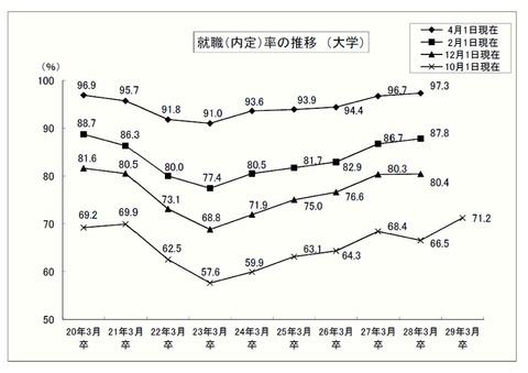 大卒等内定率の推移