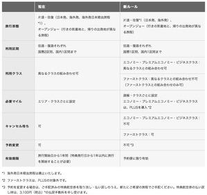 JAL_International_tokutenPlus_summary