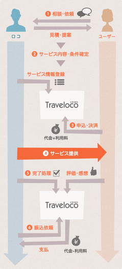 traveloco-service-flow-8a51de4960ae2635c83031530b6566e7