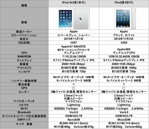 iPad air &4世代