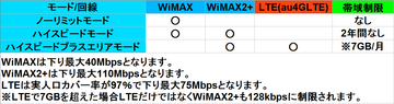 WiMAX2+モード